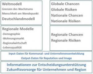 Weltmodell